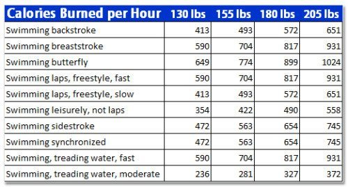 benefits-of-swimming-500x269