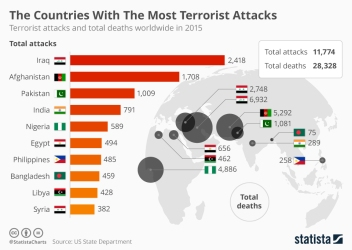 chartoftheday_4969_the_countries_with_the_most_terrorist_attacks_n