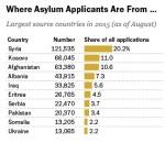 EU-data-re-refugee-country-of-origin