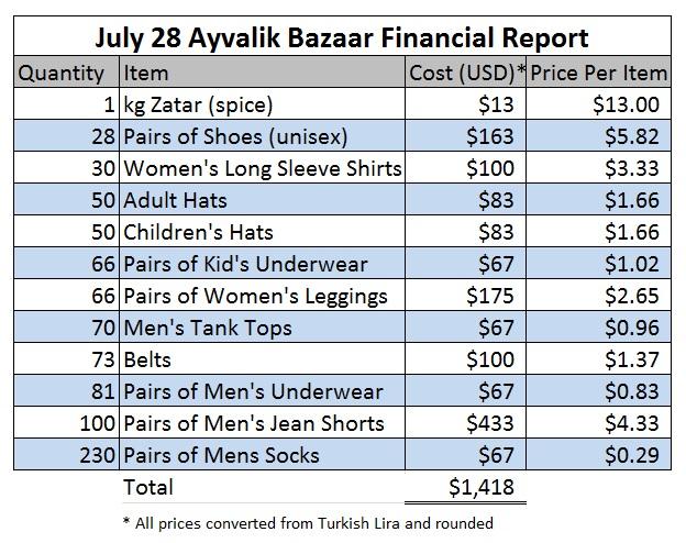 Ayvalik Spreadsheet.jpg