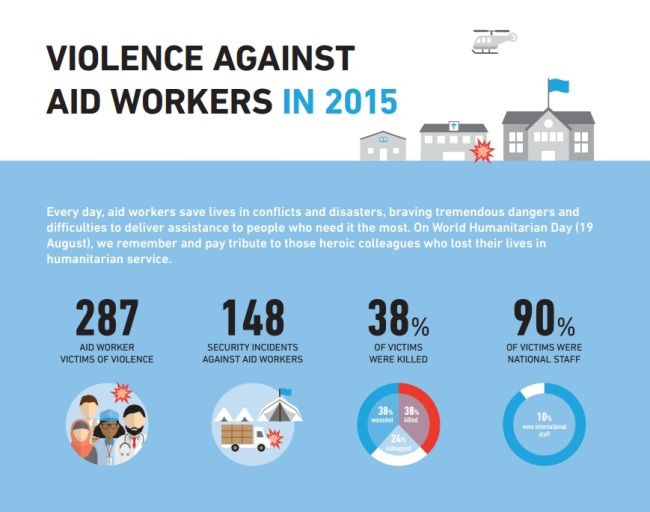 Violence Aid Workers